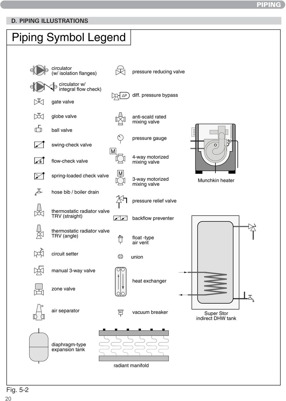 Installing Operating Maintaining Munchkin High Efficiency 399m Crown Boiler Wiring Diagram Drain Thermostatic Radiator Valve Trv Straight Angle