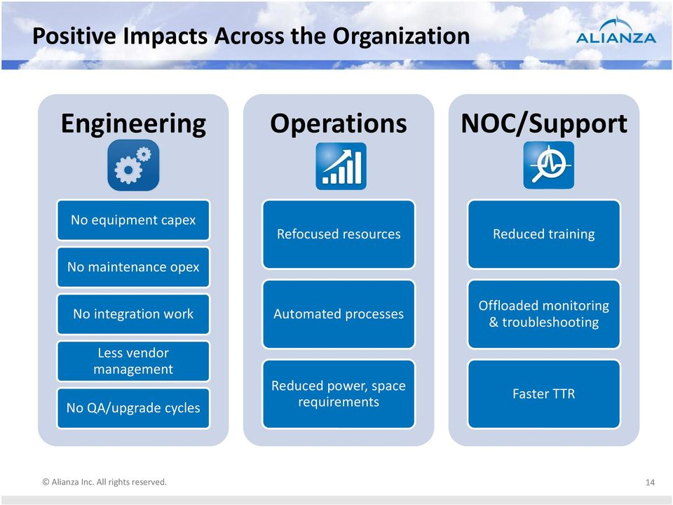 No QA/upgrade cycles Refocused resources Automated processes Reduced power,