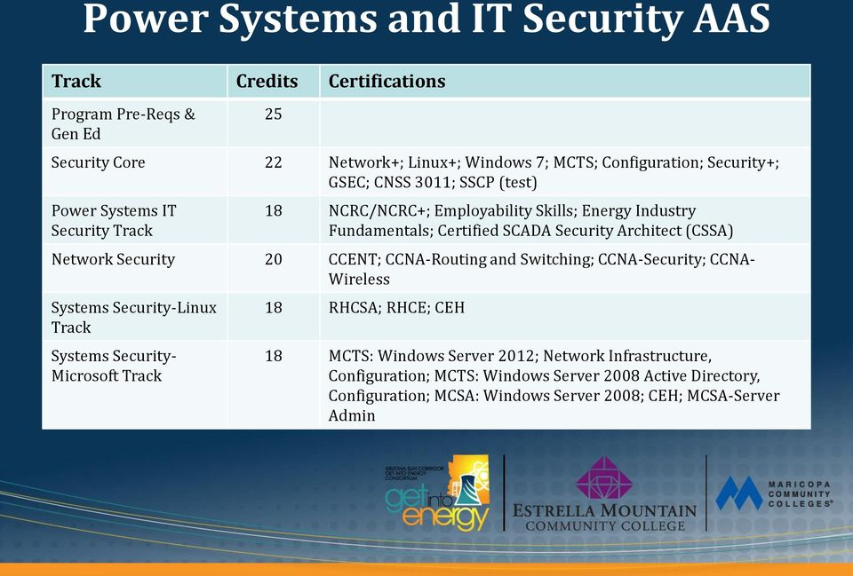 Network Security 20 CCENT; CCNA-Routing and Switching; CCNA-Security; CCNA- Wireless Systems Security-Linux Track Systems Security- Microsoft Track 18 RHCSA; RHCE; CEH 18