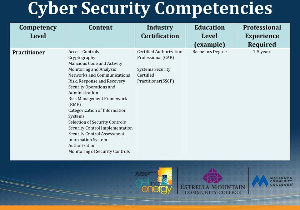 Security Controls Security Control Implementation Security Control Assessment Information System Authorization Monitoring of Security Controls Industry Certification