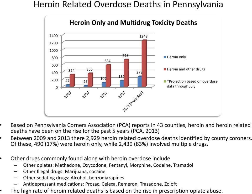 (PCA, 2013) Between 2009 and 2013 there 2,929 heroin related overdose deaths identified by county coroners. Of these, 490 (17%) were heroin only, while 2,439 (83%) involved multiple drugs.