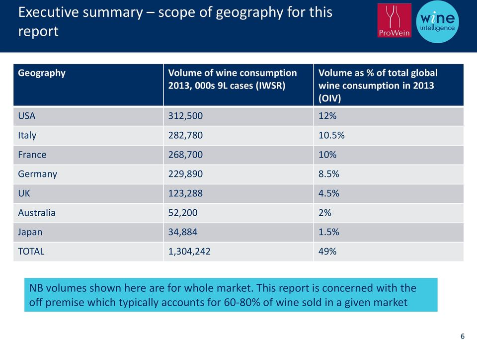 Wine retail trends in Germany, UK, USA, Australia, Japan, France