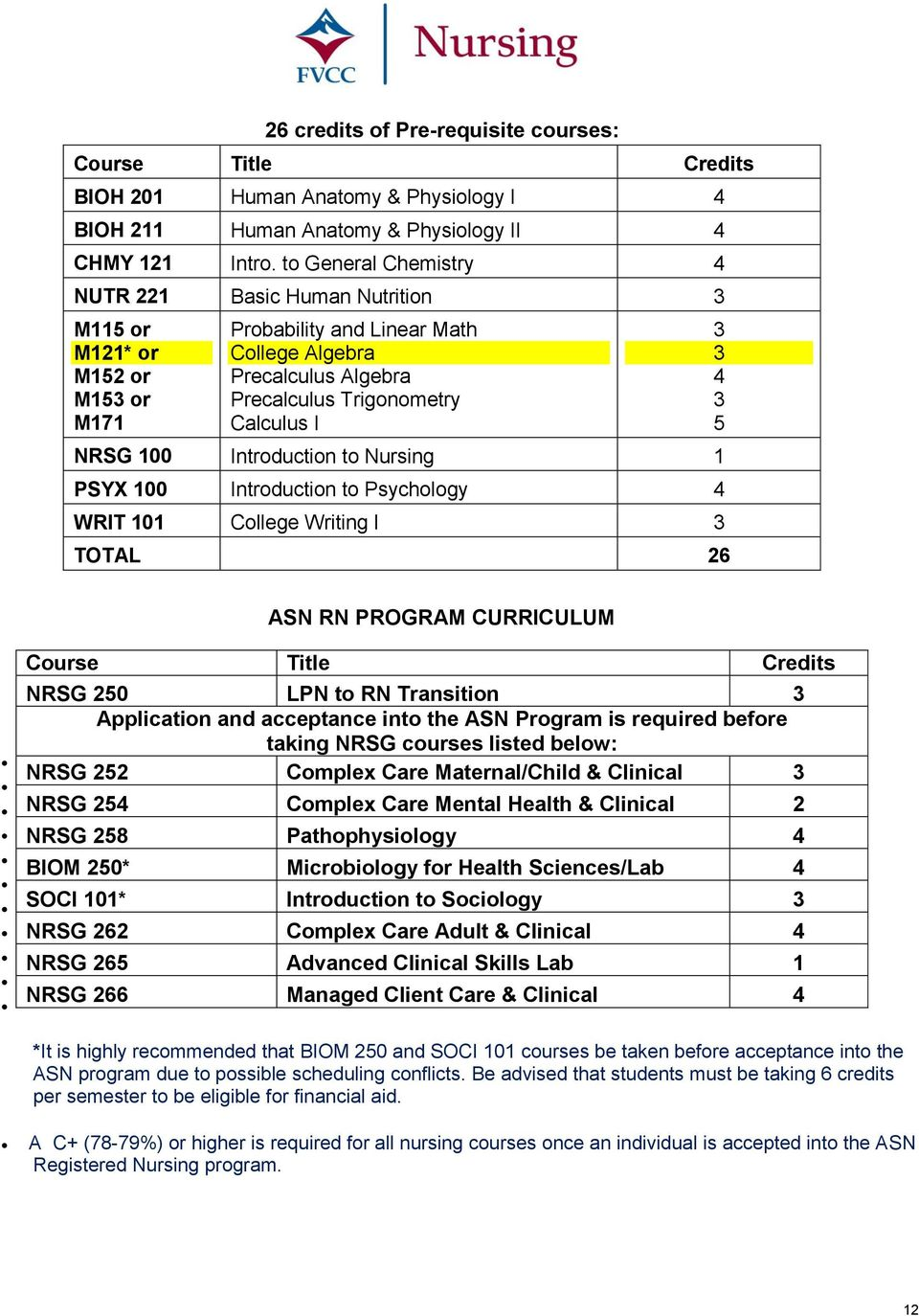 100 Introduction to Nursing 1 PSYX 100 Introduction to Psychology 4 WRIT 101 College Writing I 3 TOTAL 26 3 3 4 3 5 ASN RN PROGRAM CURRICULUM Course Title Credits NRSG 250 LPN to RN Transition 3