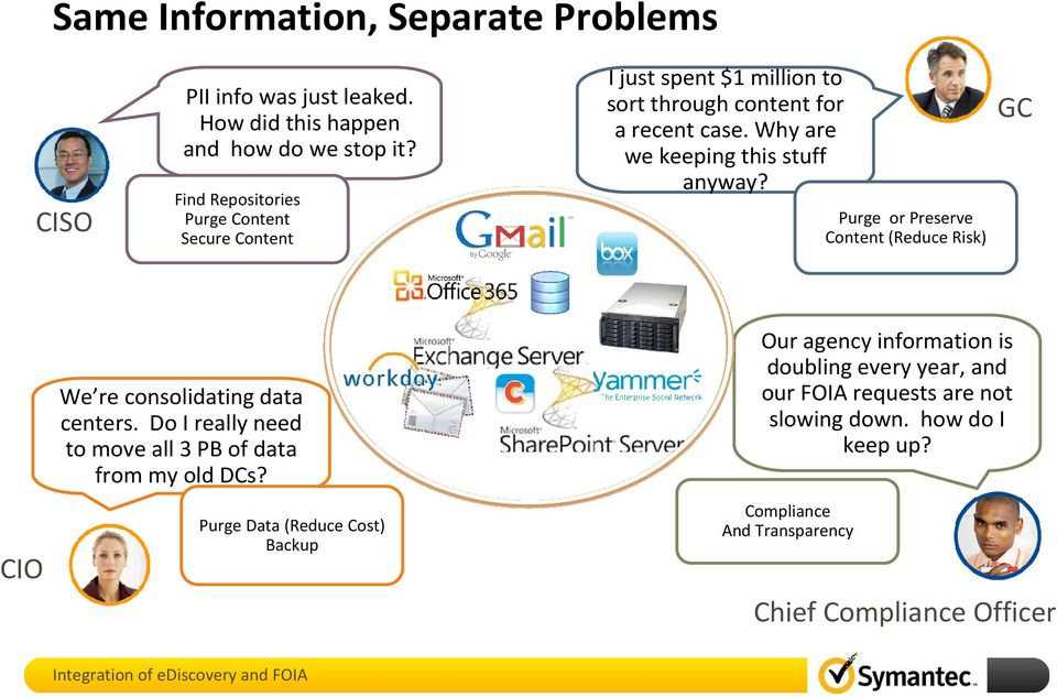 Why are we keeping this stuff anyway? Purge or Preserve Content (Reduce Risk) GC CIO We re consolidating data centers.