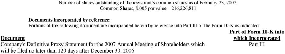 by reference into Part III of the Form 10-K as indicated: Part of Form 10-K into Document which Incorporated Company's