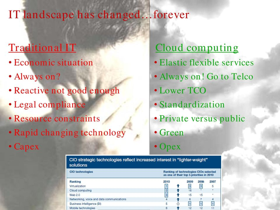 changing technology Capex Cloud computing Elastic flexible services