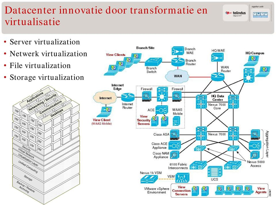 Server virtualization Netwerk