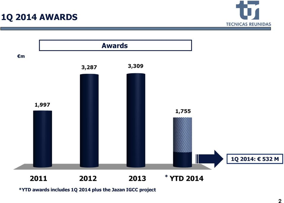 awards includes 1Q 2014
