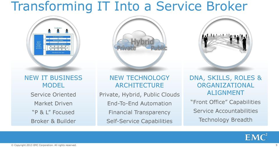 Hybrid, Public Clouds End-To-End Automation Financial Transparency Self-Service Capabilities DNA,