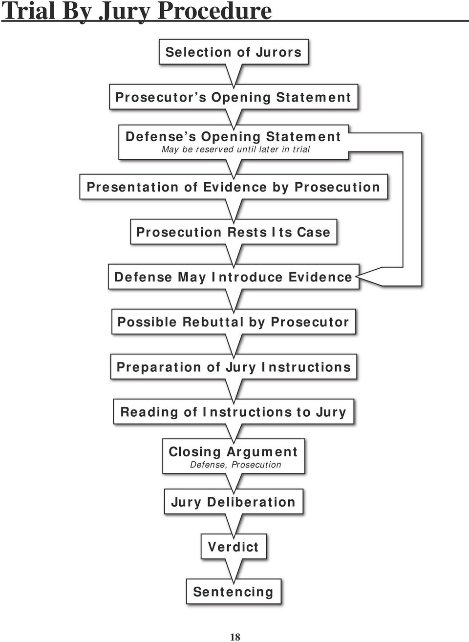 Case Defense May Introduce Evidence Possible Rebuttal by Prosecutor Preparation of Jury Instructions