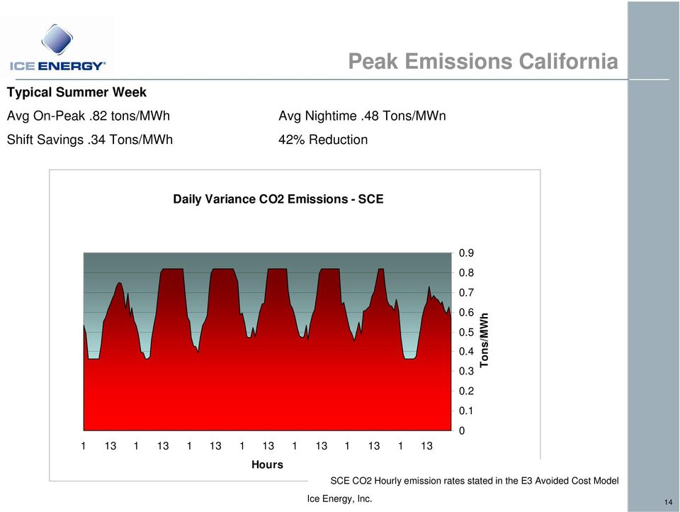 48 Tons/MWn 42% Reduction Daily Variance CO2 Emissions - SCE 0.2 0.
