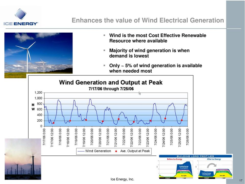 available Majority of wind generation is when demand is