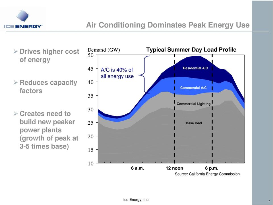 40 35 30 25 20 15 A/C is 40% of all energy use Typical Summer Day Load Profile Residential A/C