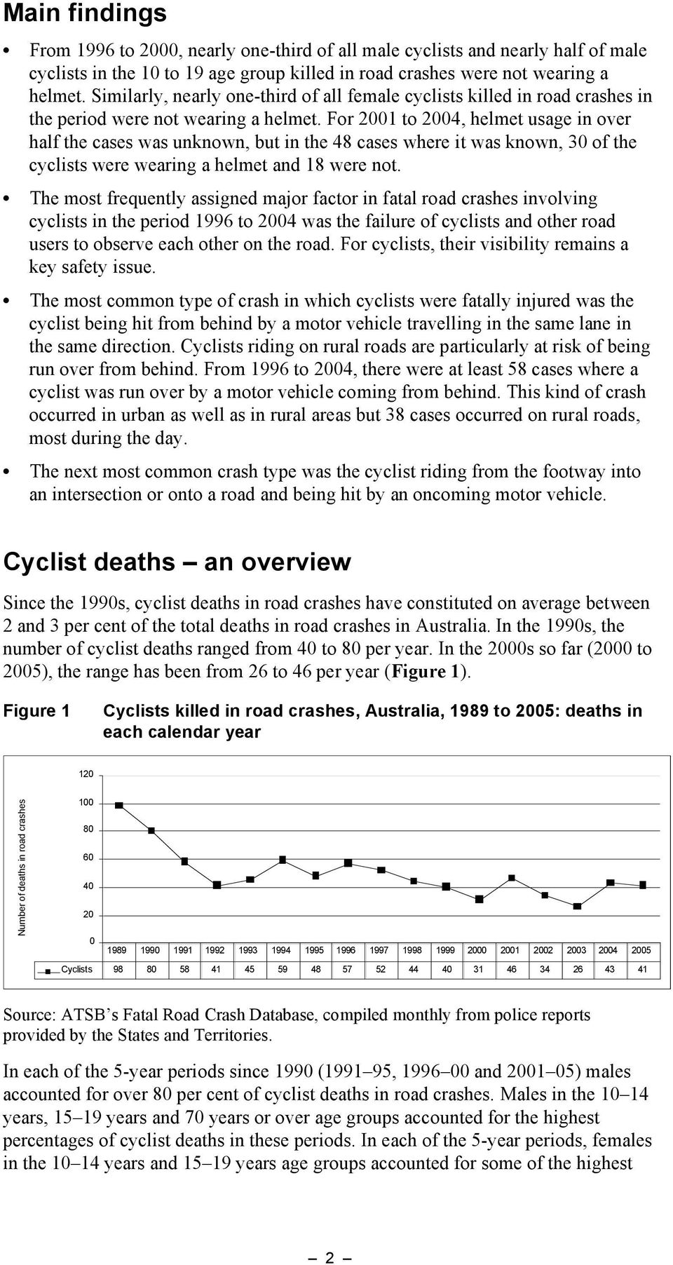 For 2001 to 2004, helmet usage in over half the cases was unknown, but in the 48 cases where it was known, 30 of the cyclists were wearing a helmet and 18 were not.