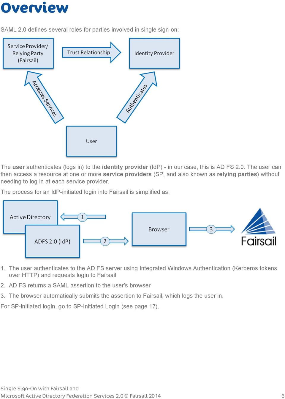 Fairsail  Implementer  Single Sign-On with Fairsail and