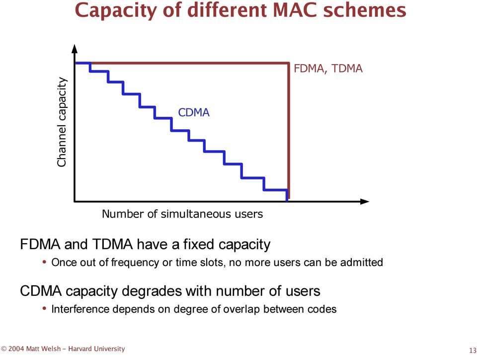 time slots, no more users can be admitted CDMA capacity degrades with number of
