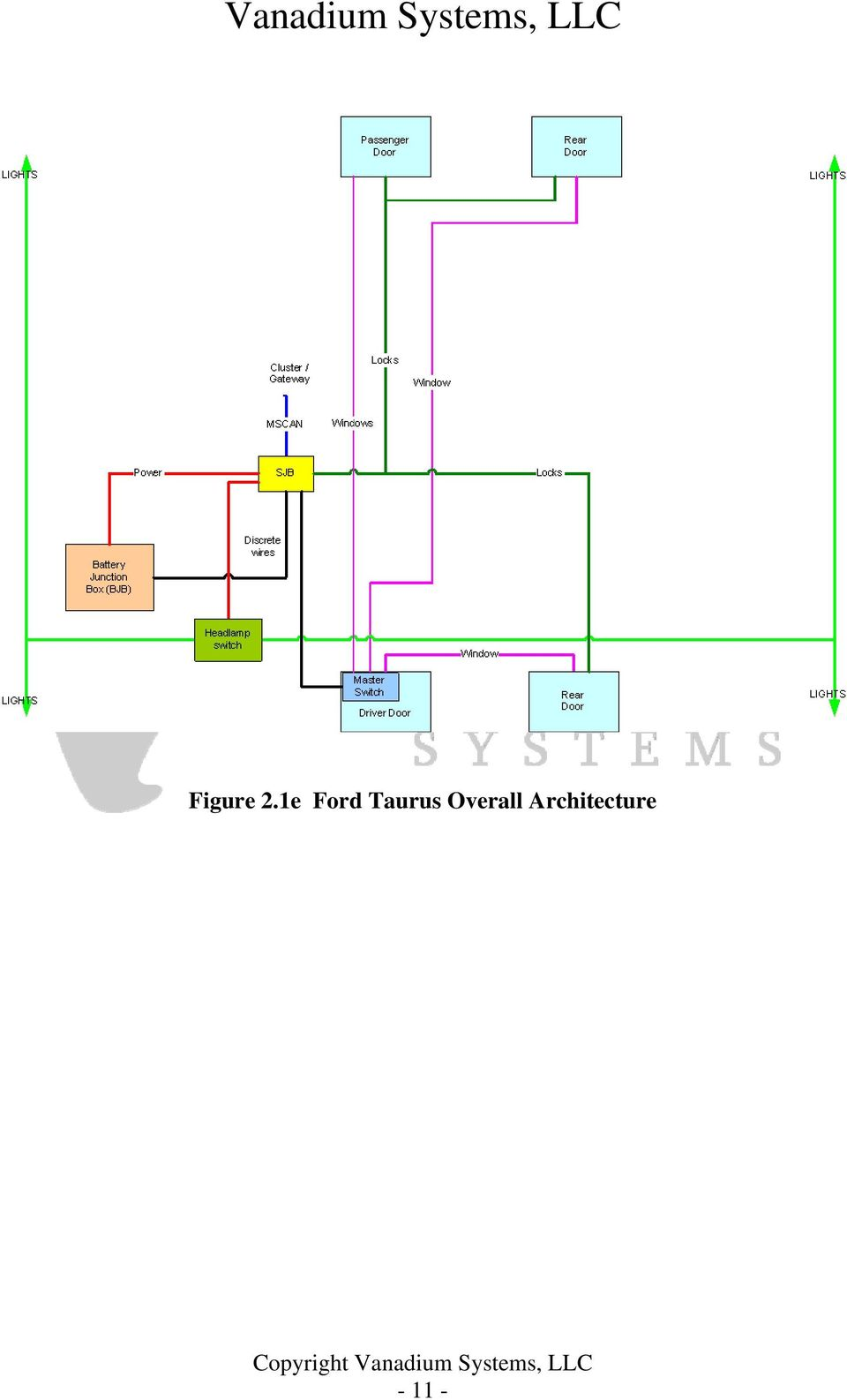Automotive Architectures For Interior Electronics Pdf Electrical Wiring Diagrams 2003 Subara Outback Ll Bean 12 30 Gm Us 31 Chevrolet Malibu 2005 Overview Analysis Of The And Electronic Architecture Reveals A Very Basic