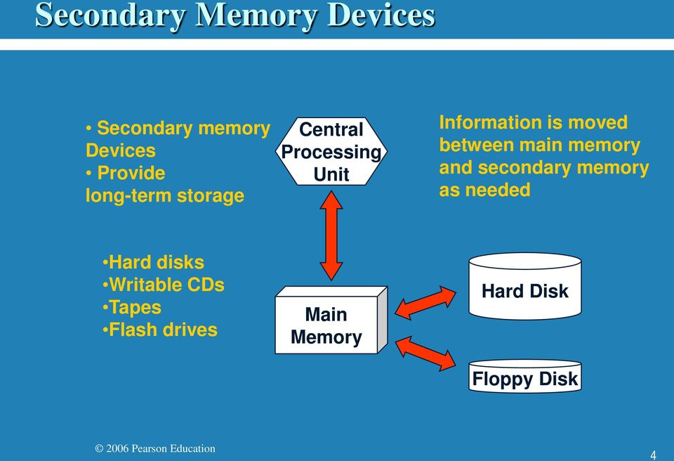between main memory and secondary memory as needed Hard disks