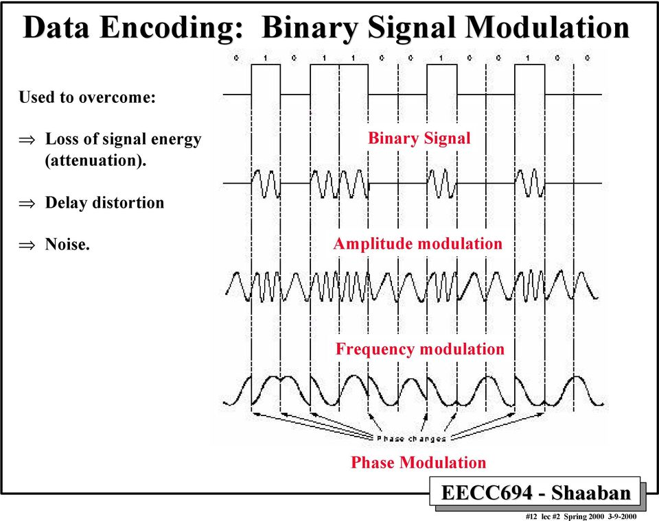 Binary Signal Delay distortion Noise.