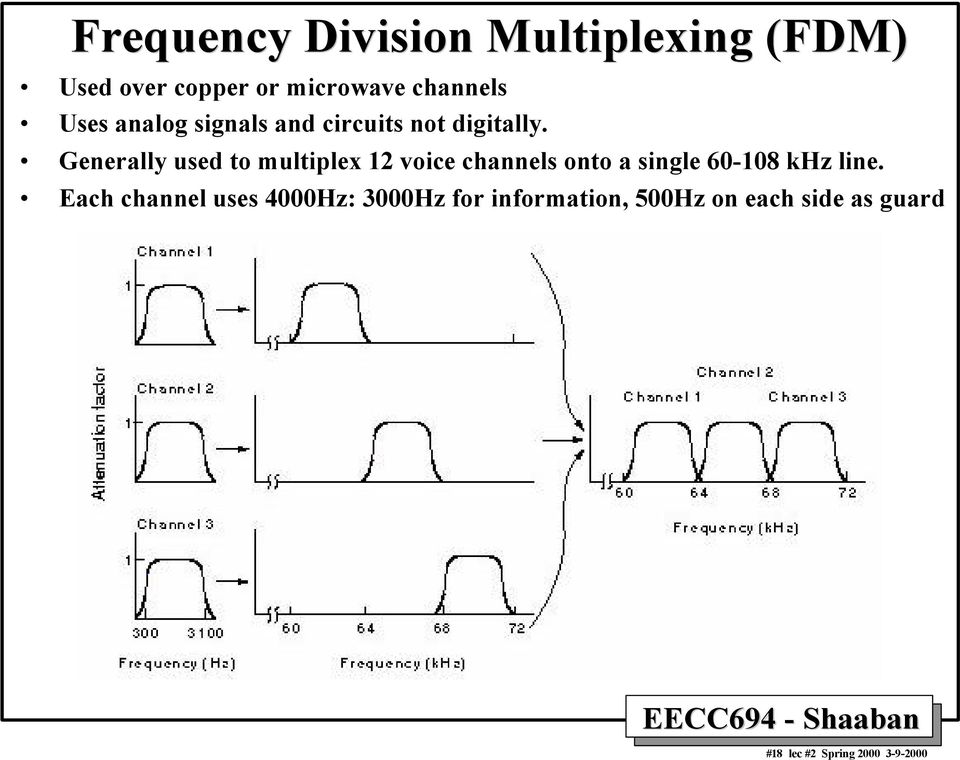 Generally used to multiplex 12 voice channels onto a single 60-108 khz line.