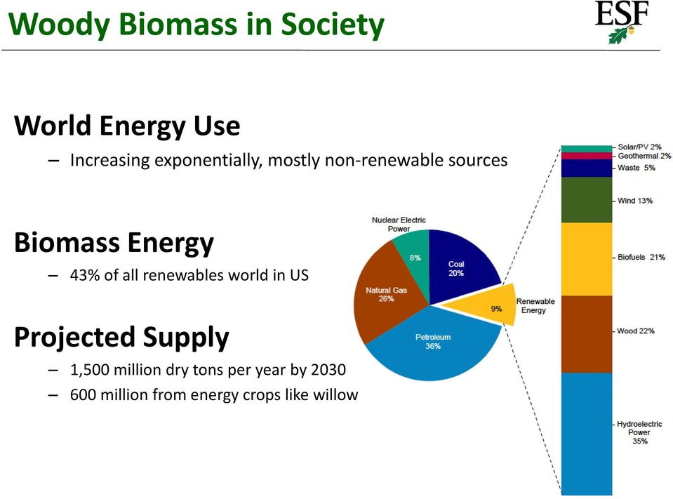 43% of all renewables world in US Projected Supply 1,500
