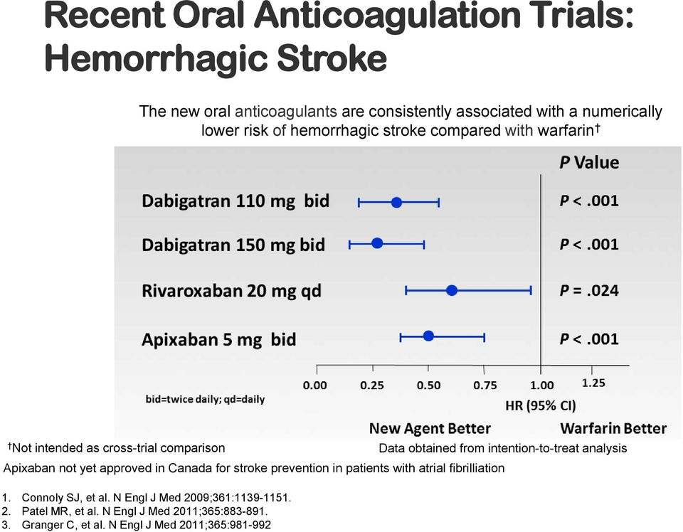 intention-to-treat analysis Apixaban not yet approved in Canada for stroke prevention in patients with atrial fibrilliation 1.
