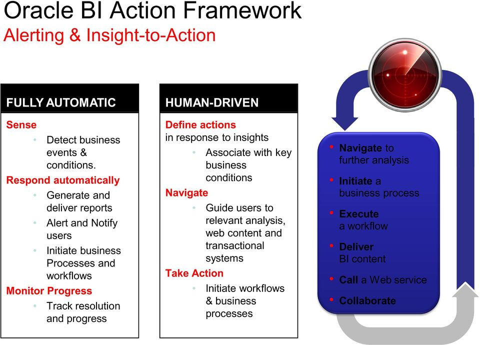 progress HUMAN-DRIVEN Define actions in response to insights Associate with key business conditions Navigate Guide users to relevant analysis, web content