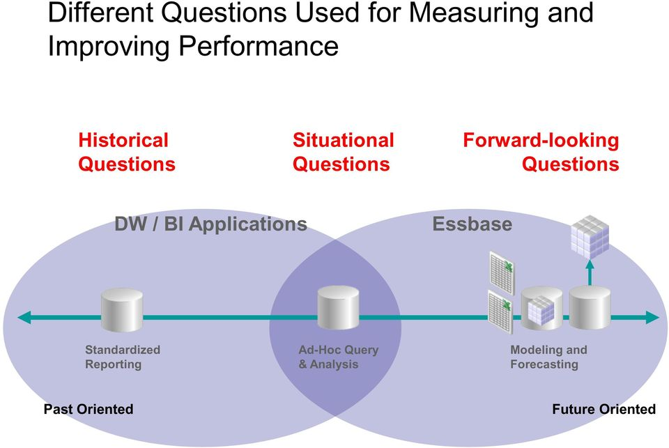 Questions DW / BI Applications Essbase Standardized Reporting