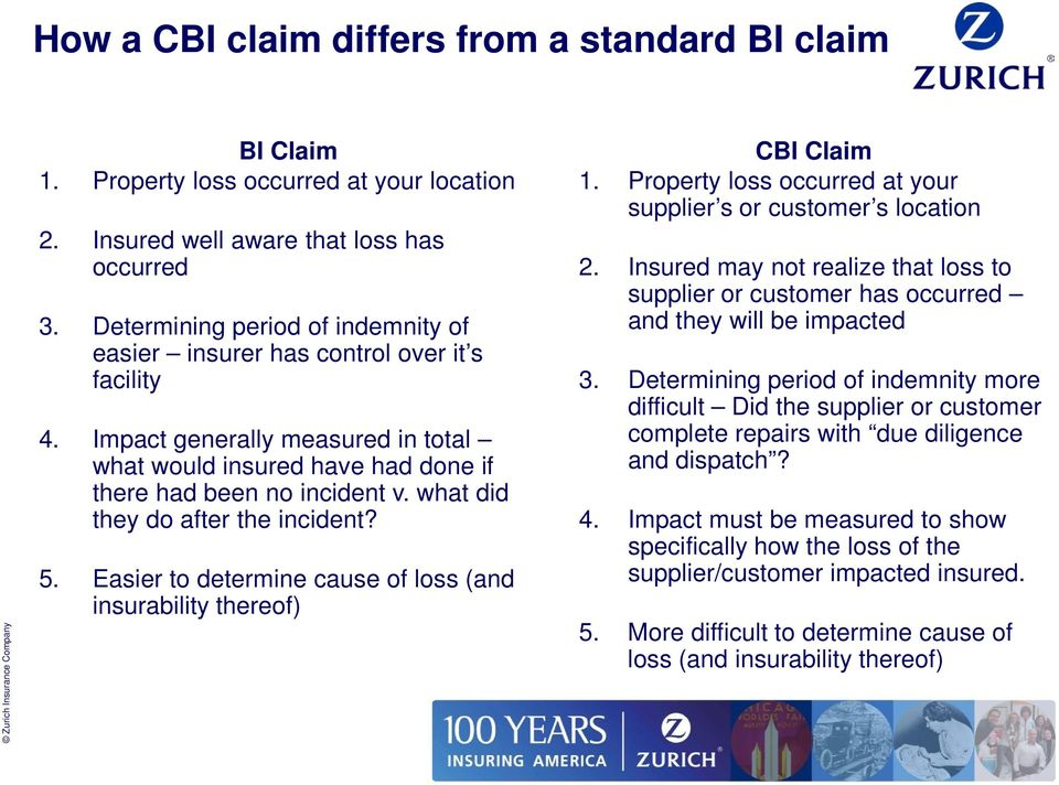 what did they do after the incident? 5. Easier to determine cause of loss (and insurability thereof) CBI Claim 1. Property loss occurred at your supplier s or customer s location 2.