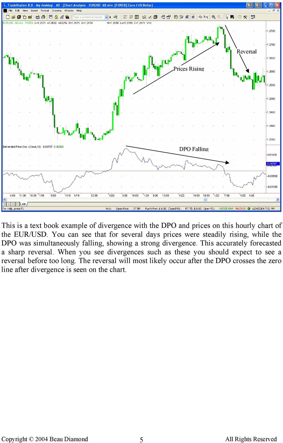 You can see that for several days prices were steadily rising, while the DPO was simultaneously falling, showing a strong