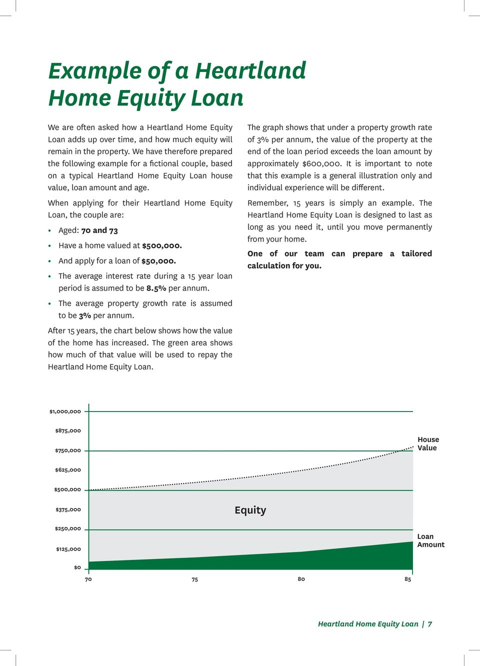 When applying for their Heartland Home Equity Loan, the couple are: Aged: 70 and 73 Have a home valued at $500,000. And apply for a loan of $50,000.