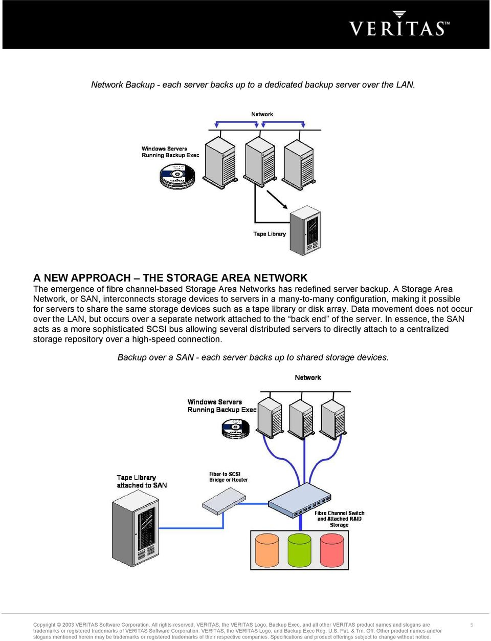A Storage Area Network, or SAN, interconnects storage devices to servers in a many-to-many configuration, making it possible for servers to share the same storage devices such as a tape library or