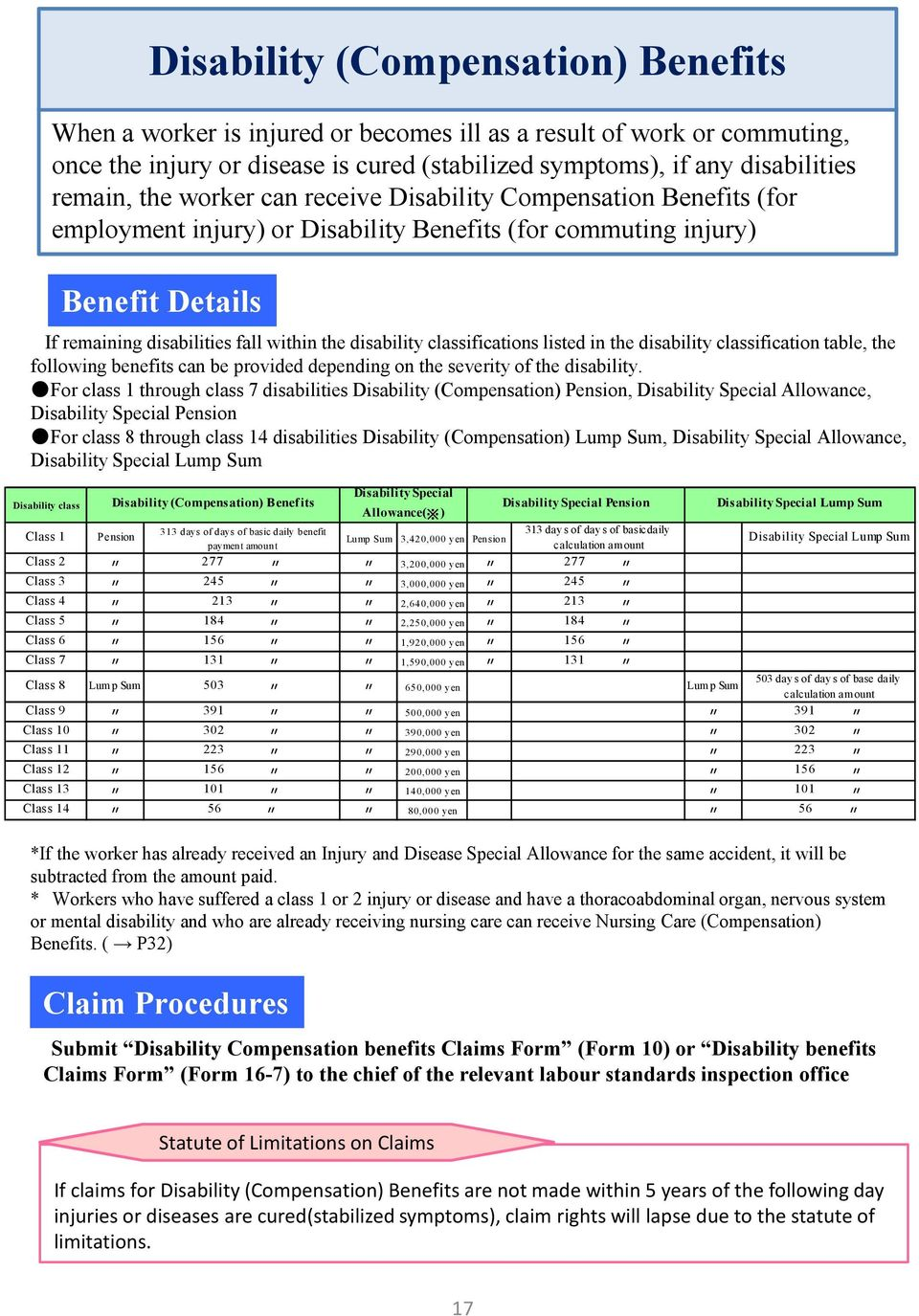 within the disability classifications listed in the disability classification table, the following benefits can be provided depending on the severity of the disability.