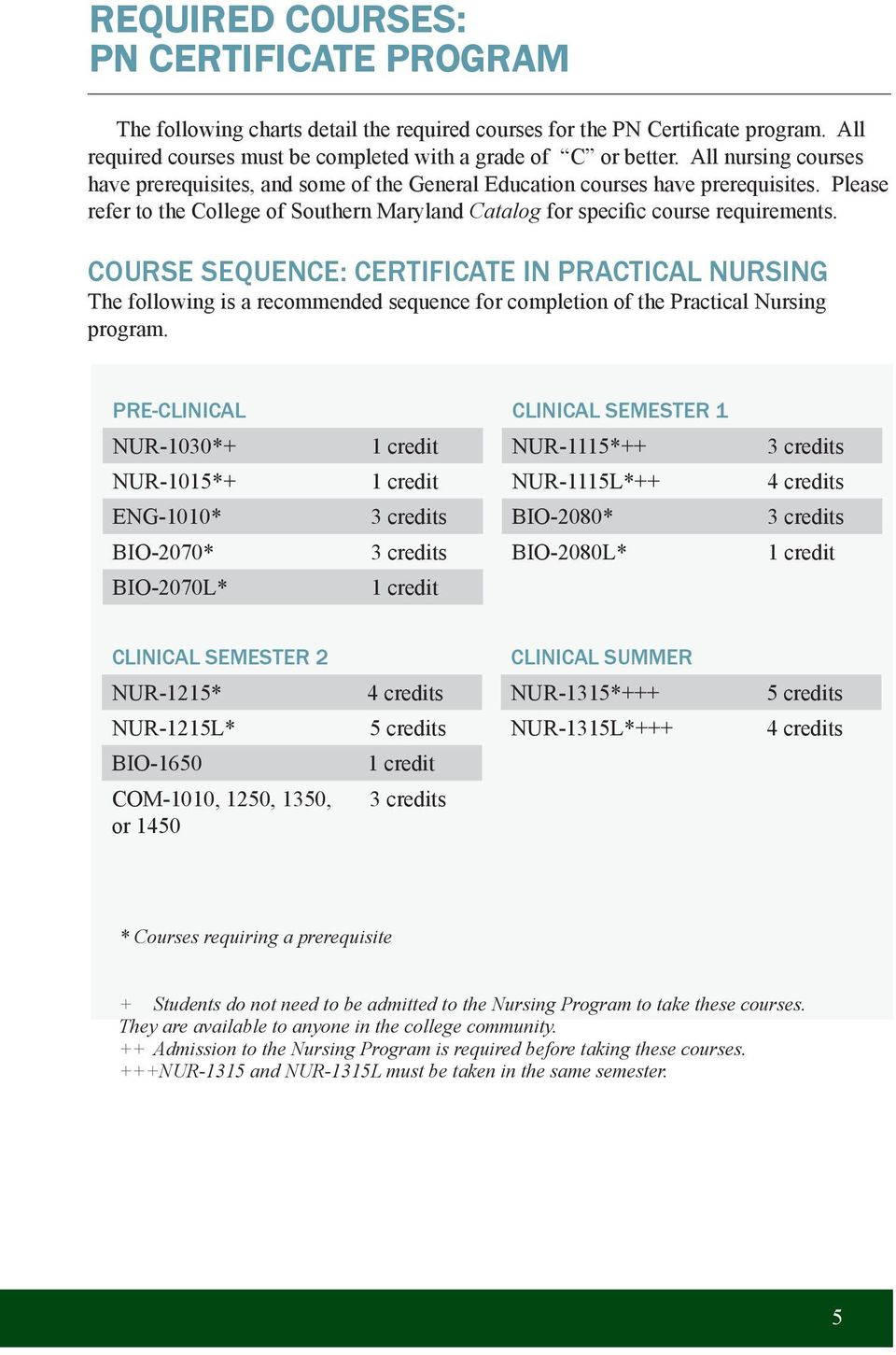 COURSE SEQUENCE: CERTIFICATE IN PRACTICAL NURSING The following is a recommended sequence for completion of the Practical Nursing program.