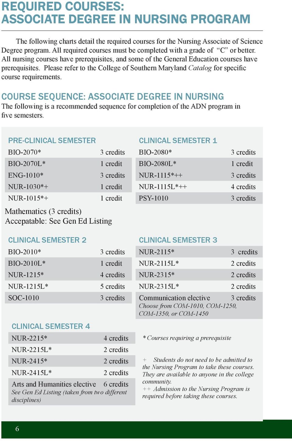 Please refer to the College of Southern Maryland Catalog for specific course requirements.