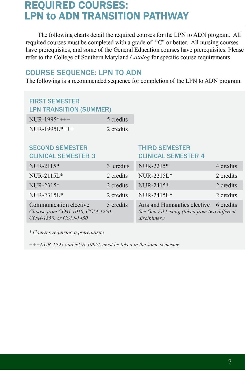Please refer to the College of Southern Maryland Catalog for specific course requirements COURSE SEQUENCE: LPN TO ADN The following is a recommended sequence for completion of the LPN to ADN program.