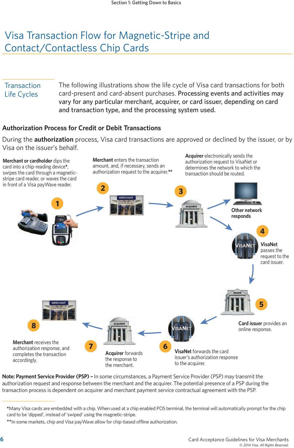 Processing events and activities may vary for any particular merchant, acquirer, or card issuer, depending on card and transaction type, and the processing system used.