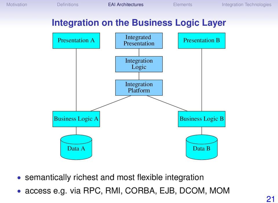 Business Logic A Business Logic B Data A Data B semantically richest