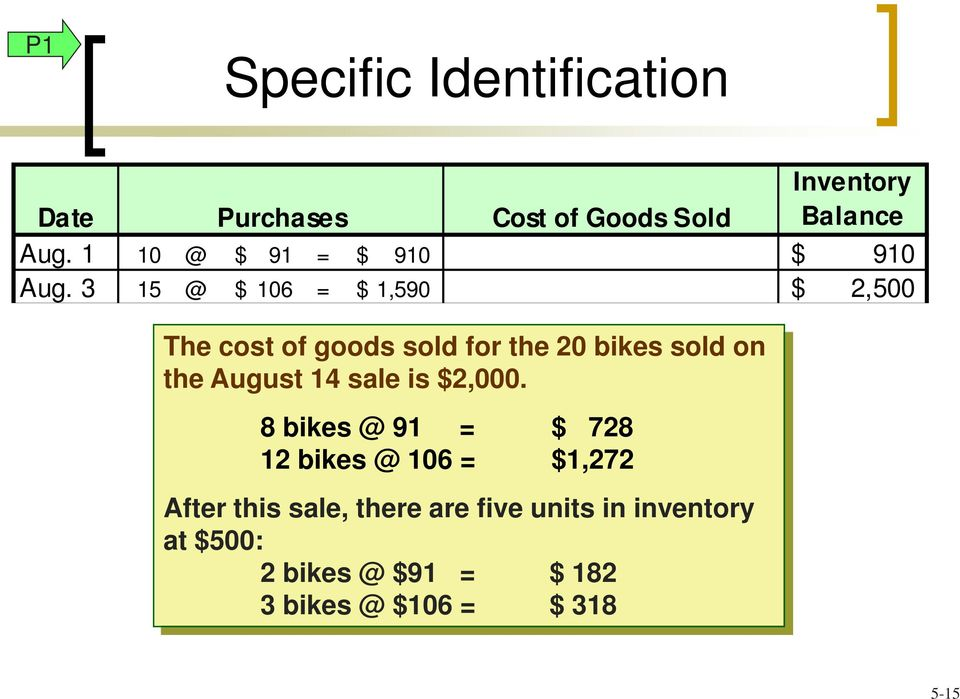 3 15 @ $ 106 = $ 1,590 $ 2,500 The cost of goods sold for the 20 bikes sold on the August 14