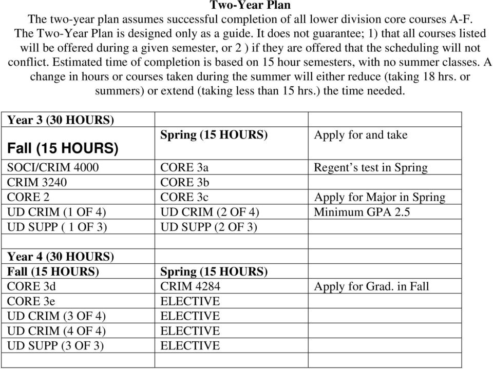 Estimated time of completion is based on 15 hour semesters, with no summer classes. A change in hours or courses taken during the summer will either reduce (taking 18 hrs.