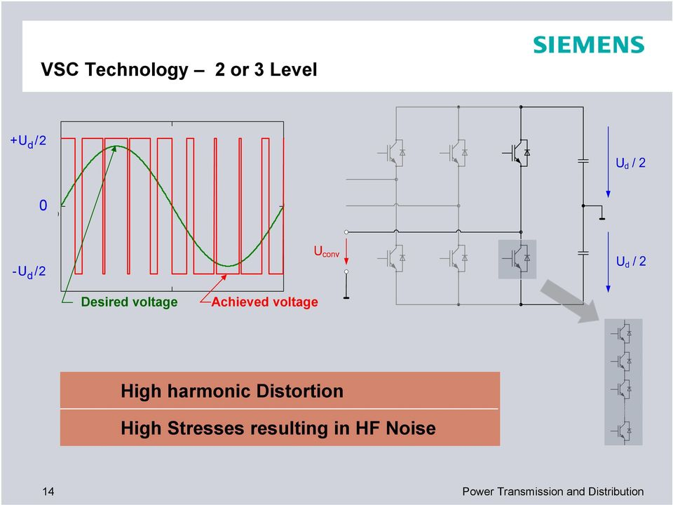 harmonic Distortion High Stresses resulting