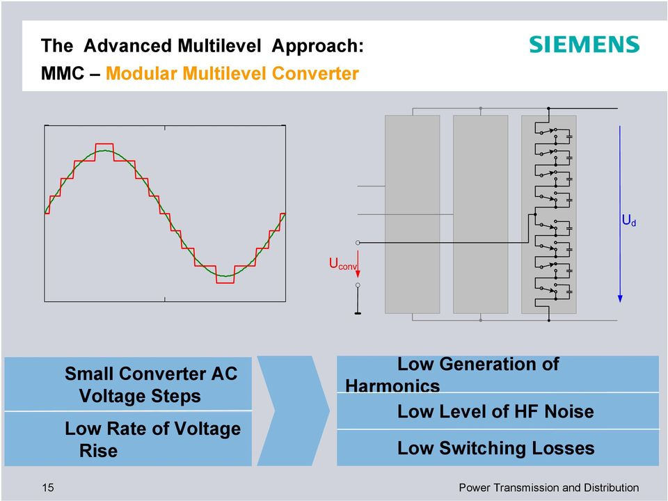 Voltage Rise Low Generation of Harmonics Low Level of HF