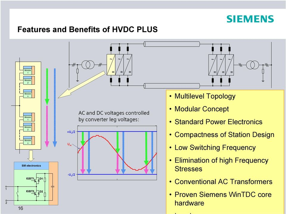 Electronics Compactness of Station Design Low Switching Frequency Elimination of high Frequency