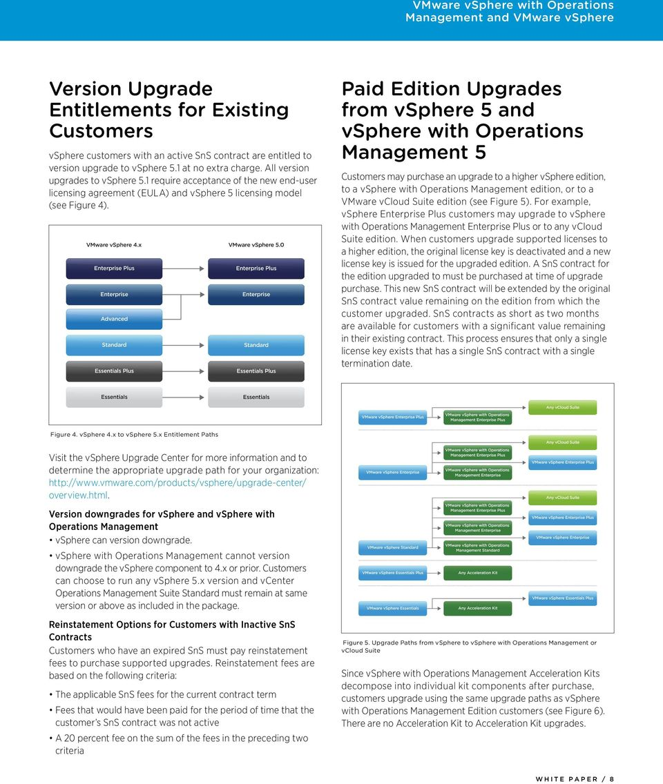VMware vsphere with Operations Management and VMware vsphere - PDF