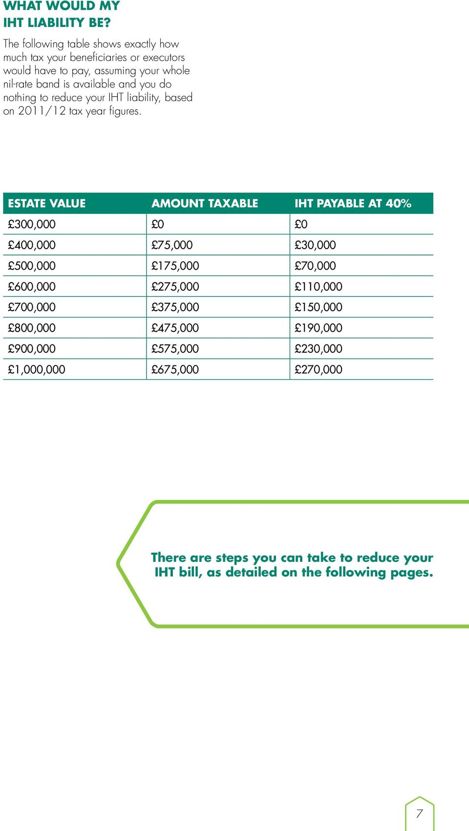 and you do nothing to reduce your IHT liability, based on 2011/12 tax year figures.