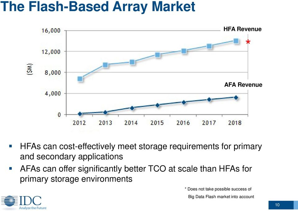 applications AFAs can offer significantly better TCO at scale than HFAs for