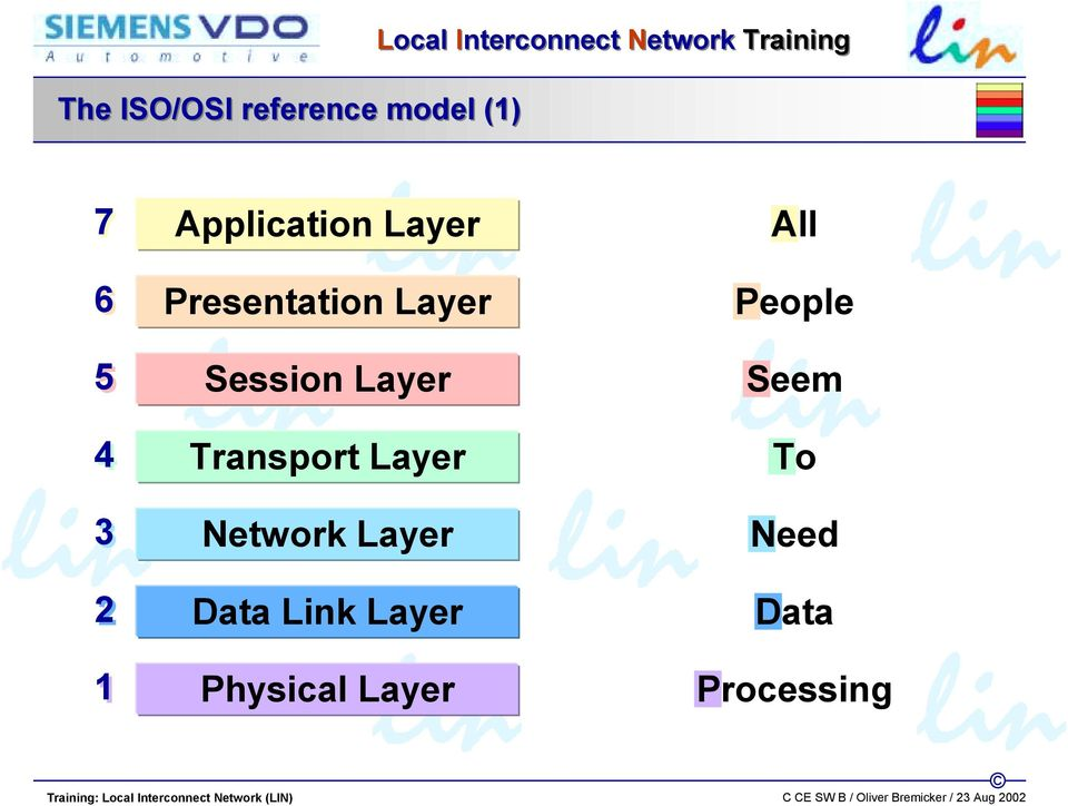 Layer Session Layer Transport Layer Network Layer Data