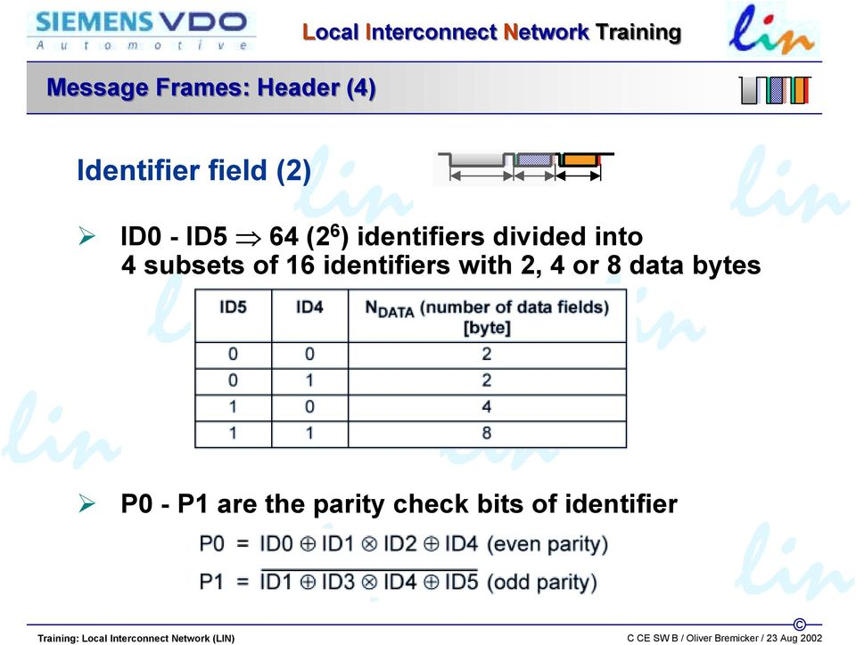 identifiers divided into 4 subsets of 16 identifiers with