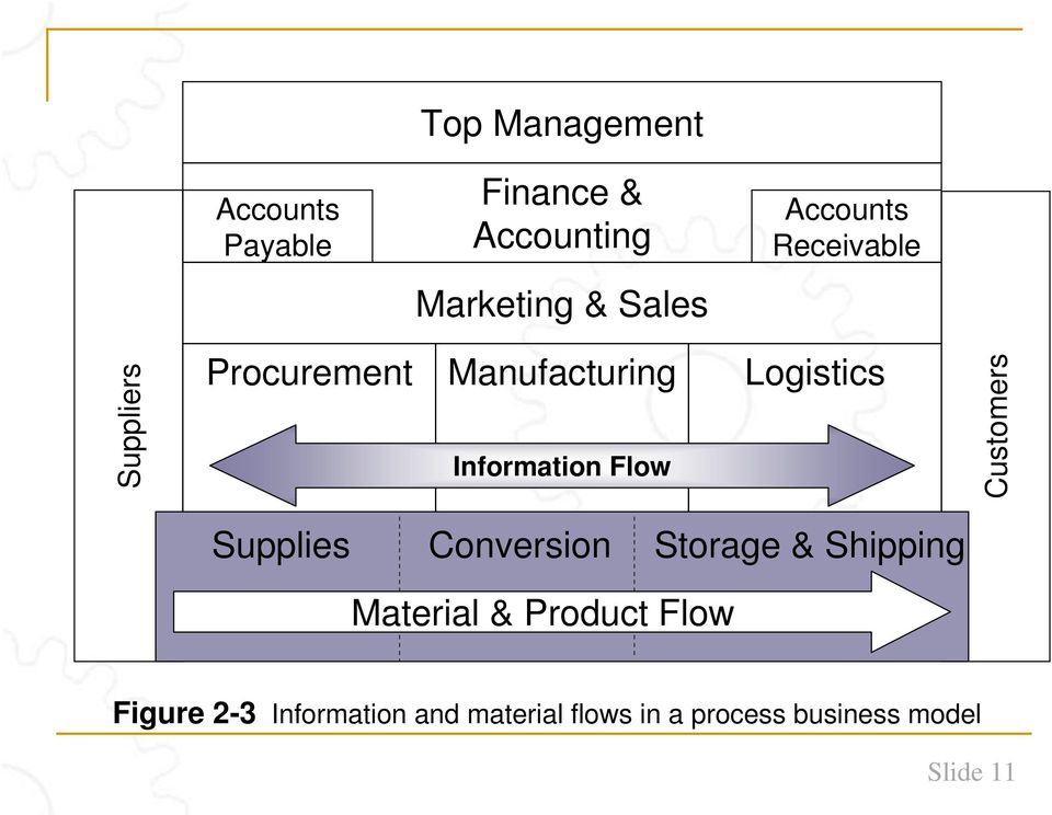 Information Flow Supplies Conversion Storage & Shipping Material & Product