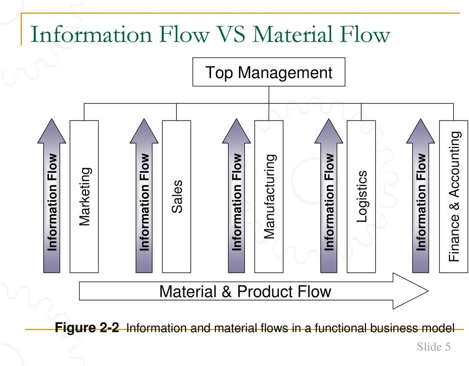 Information Flow Logistics Information Flow Finance & Accounting Material
